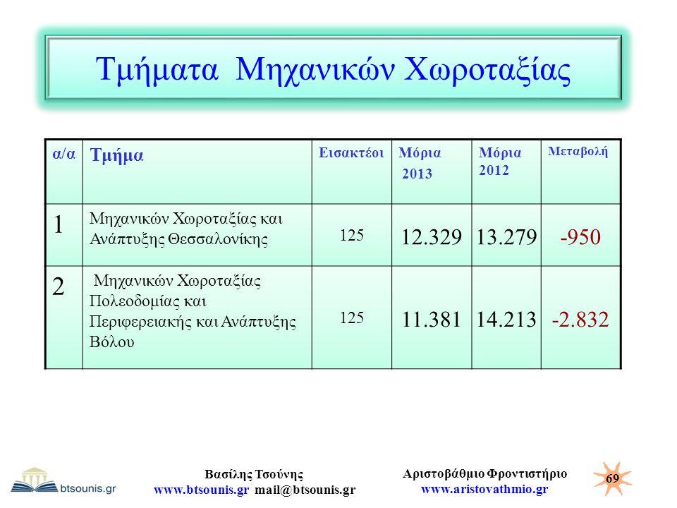 Αριστοβάθμιο Φροντιστήριο www.aristovathmio.gr Βασίλης Τσούνης www.btsounis.gr mail@btsounis.gr Τμήματα Μηχανικών Χωροταξίας α/α Τμήμα ΕισακτέοιΜόρια