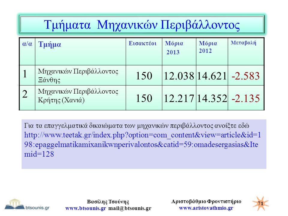 Αριστοβάθμιο Φροντιστήριο www.aristovathmio.gr Βασίλης Τσούνης www.btsounis.gr mail@btsounis.gr Τμήματα Μηχανικών Περιβάλλοντος α/α Τμήμα ΕισακτέοιΜόρ