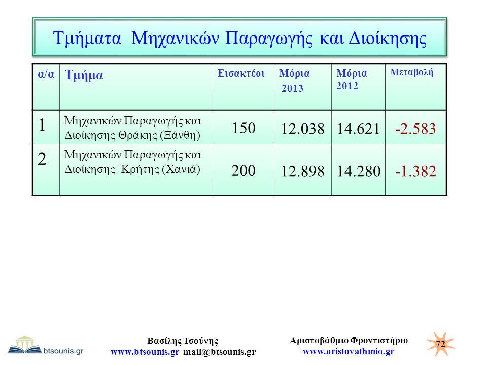 Αριστοβάθμιο Φροντιστήριο www.aristovathmio.gr Βασίλης Τσούνης www.btsounis.gr mail@btsounis.gr Τμήματα Μηχανικών Παραγωγής και Διοίκησης α/α Τμήμα Ει
