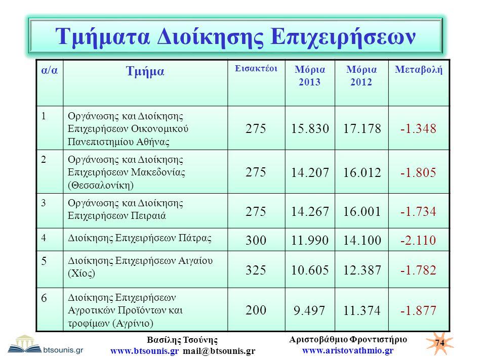 Αριστοβάθμιο Φροντιστήριο www.aristovathmio.gr Βασίλης Τσούνης www.btsounis.gr mail@btsounis.gr Τμήματα Διοίκησης Επιχειρήσεων α/α Τμήμα Εισακτέοι Μόρ