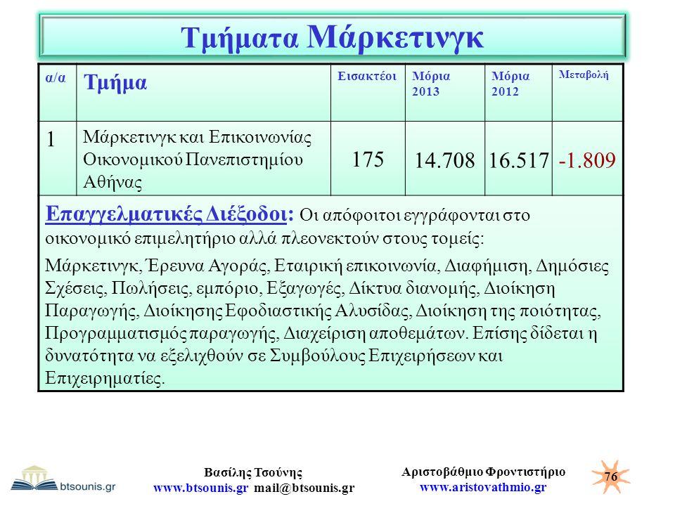 Αριστοβάθμιο Φροντιστήριο www.aristovathmio.gr Βασίλης Τσούνης www.btsounis.gr mail@btsounis.gr Τμήματα Μάρκετινγκ α/α Τμήμα ΕισακτέοιΜόρια 2013 Μόρια