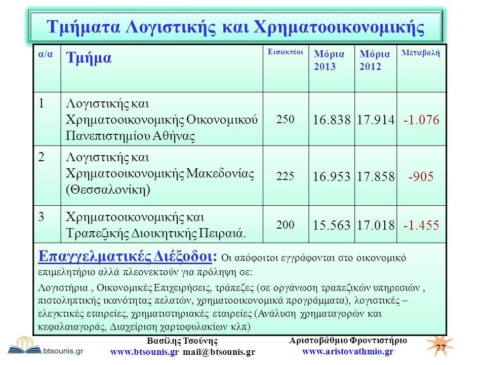Αριστοβάθμιο Φροντιστήριο www.aristovathmio.gr Βασίλης Τσούνης www.btsounis.gr mail@btsounis.gr Τμήματα Λογιστικής και Χρηματοοικονομικής α/α Τμήμα Ει