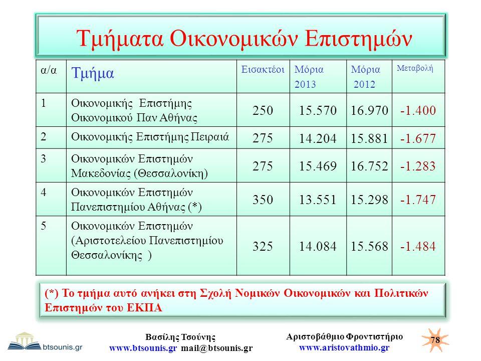Αριστοβάθμιο Φροντιστήριο www.aristovathmio.gr Βασίλης Τσούνης www.btsounis.gr mail@btsounis.gr Τμήματα Οικονομικών Επιστημών α/α Τμήμα ΕισακτέοιΜόρια