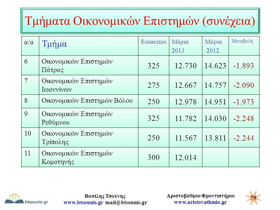 Αριστοβάθμιο Φροντιστήριο www.aristovathmio.gr Βασίλης Τσούνης www.btsounis.gr mail@btsounis.gr Τμήματα Οικονομικών Επιστημών (συνέχεια) α/α Τμήμα Εισ