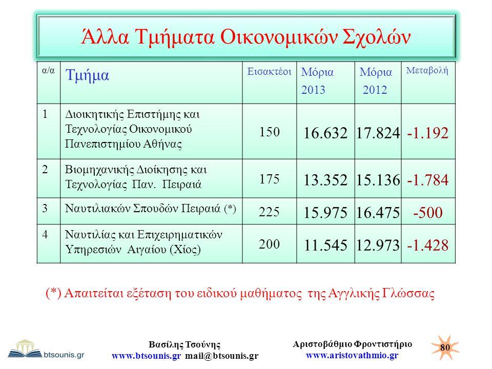Αριστοβάθμιο Φροντιστήριο www.aristovathmio.gr Βασίλης Τσούνης www.btsounis.gr mail@btsounis.gr Άλλα Τμήματα Οικονομικών Σχολών α/α Τμήμα Εισακτέοι Μό