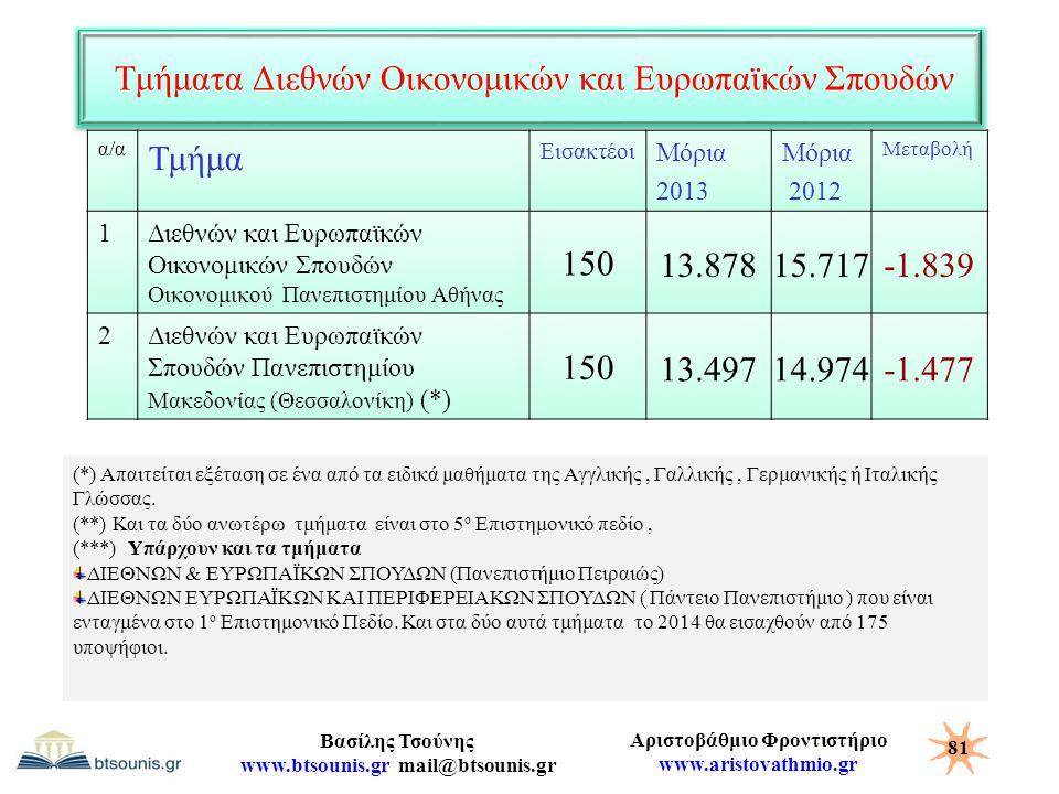 Αριστοβάθμιο Φροντιστήριο www.aristovathmio.gr Βασίλης Τσούνης www.btsounis.gr mail@btsounis.gr Τμήματα Διεθνών Οικονομικών και Ευρωπαϊκών Σπουδών α/α