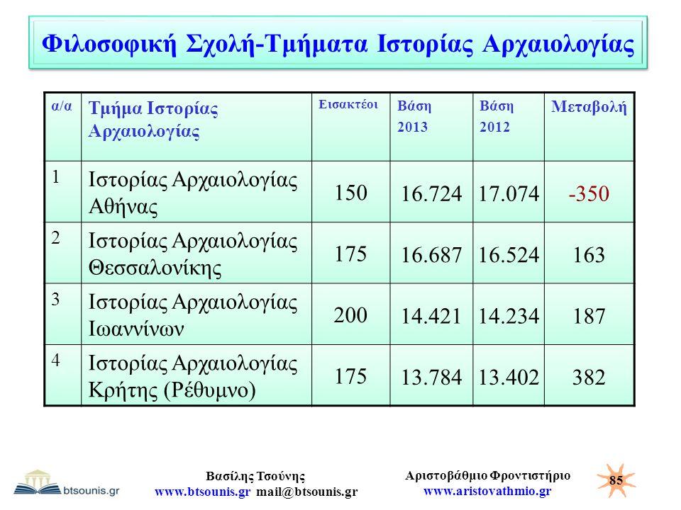 Αριστοβάθμιο Φροντιστήριο www.aristovathmio.gr Βασίλης Τσούνης www.btsounis.gr mail@btsounis.gr Φιλοσοφική Σχολή-Τμήματα Ιστορίας Αρχαιολογίας α/α Τμή