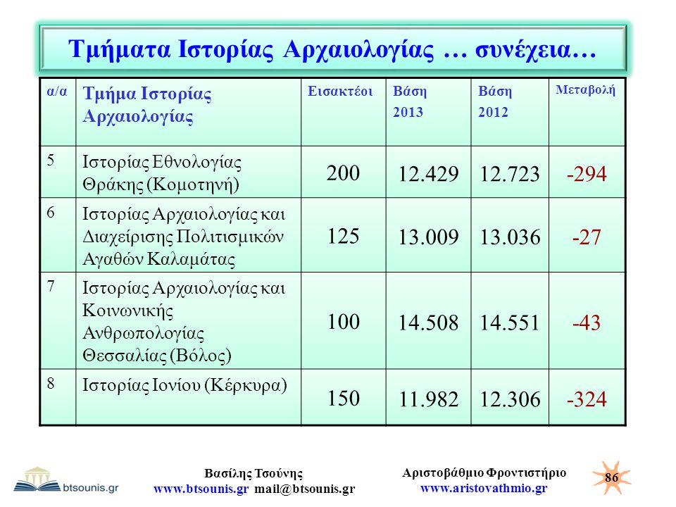 Αριστοβάθμιο Φροντιστήριο www.aristovathmio.gr Βασίλης Τσούνης www.btsounis.gr mail@btsounis.gr Τμήματα Ιστορίας Αρχαιολογίας … συνέχεια… α/α Τμήμα Ισ