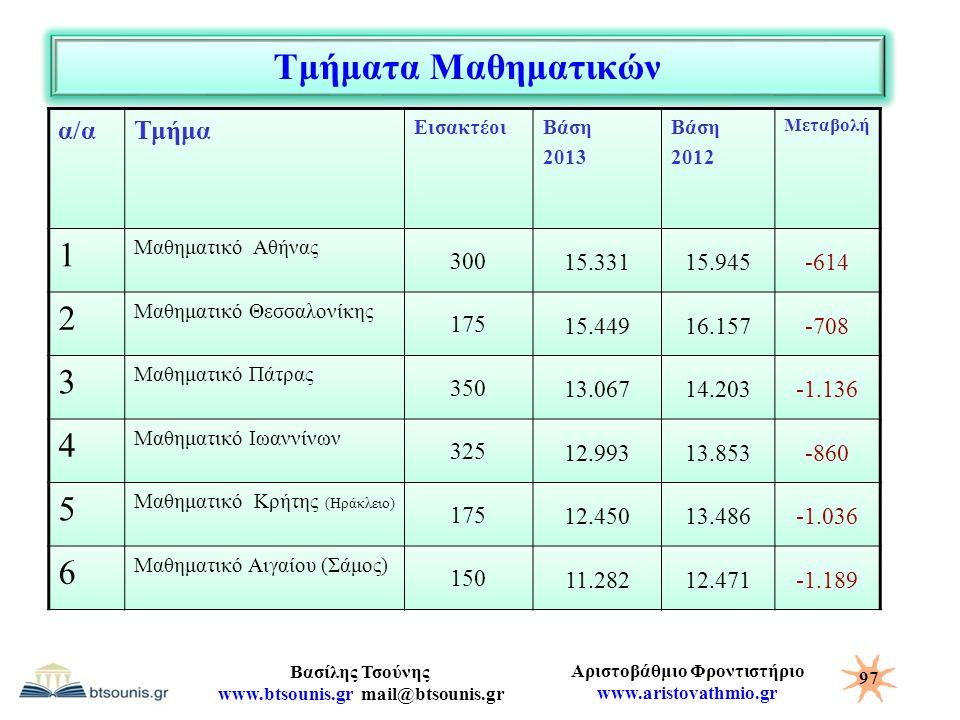 Αριστοβάθμιο Φροντιστήριο www.aristovathmio.gr Βασίλης Τσούνης www.btsounis.gr mail@btsounis.gr Τμήματα Μαθηματικών α/αΤμήμα ΕισακτέοιΒάση 2013 Βάση 2