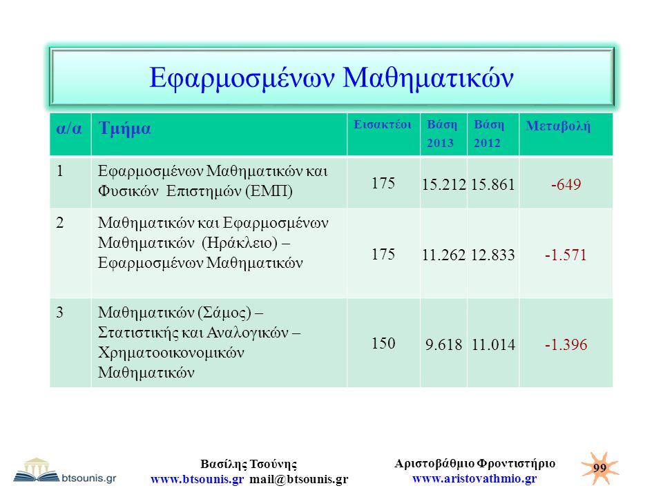 Αριστοβάθμιο Φροντιστήριο www.aristovathmio.gr Βασίλης Τσούνης www.btsounis.gr mail@btsounis.gr Εφαρμοσμένων Μαθηματικών 99 α/αΤμήμα ΕισακτέοιΒάση 201