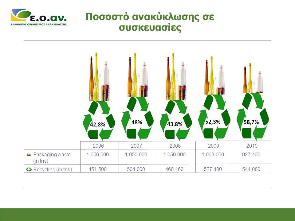 Ποσοστό ανακύκλωσης σε συσκευασίες 42,8% 48% 43,8% 52,3% 58,7% Packaging waste (in tns) 1.056.0001.050.000 1.008.000927.400 Recycling (in tns) 451.500