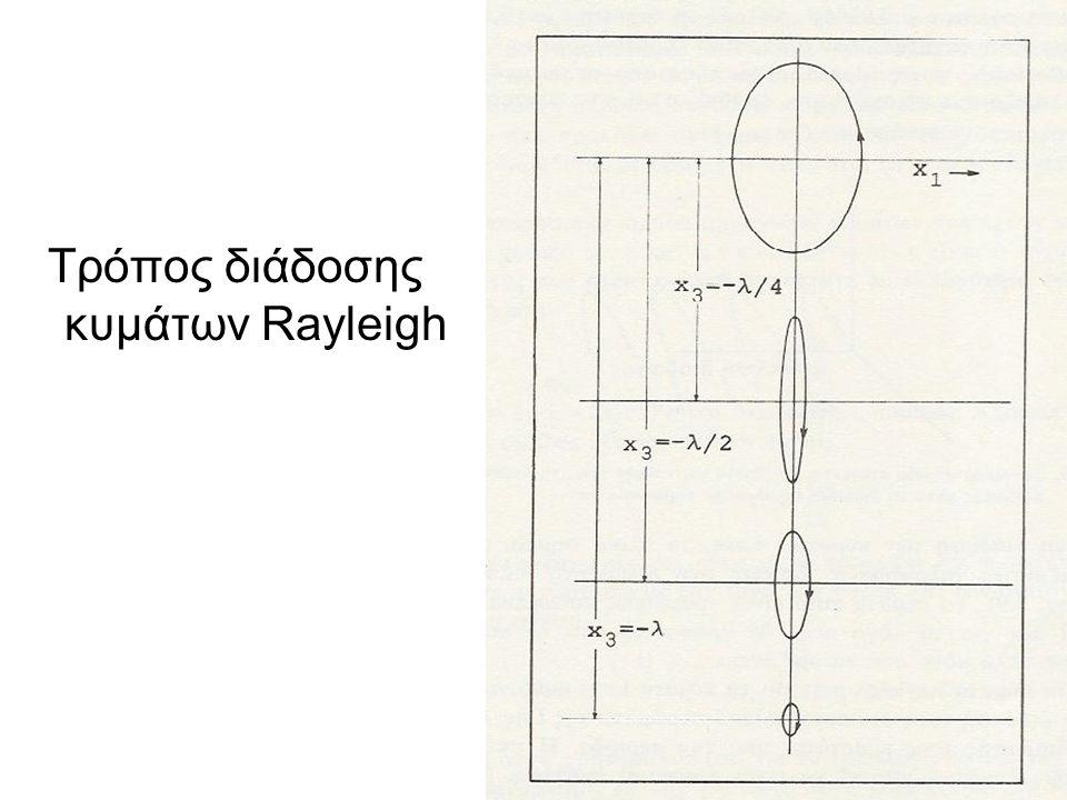 Τρόπος διάδοσης κυμάτων Rayleigh