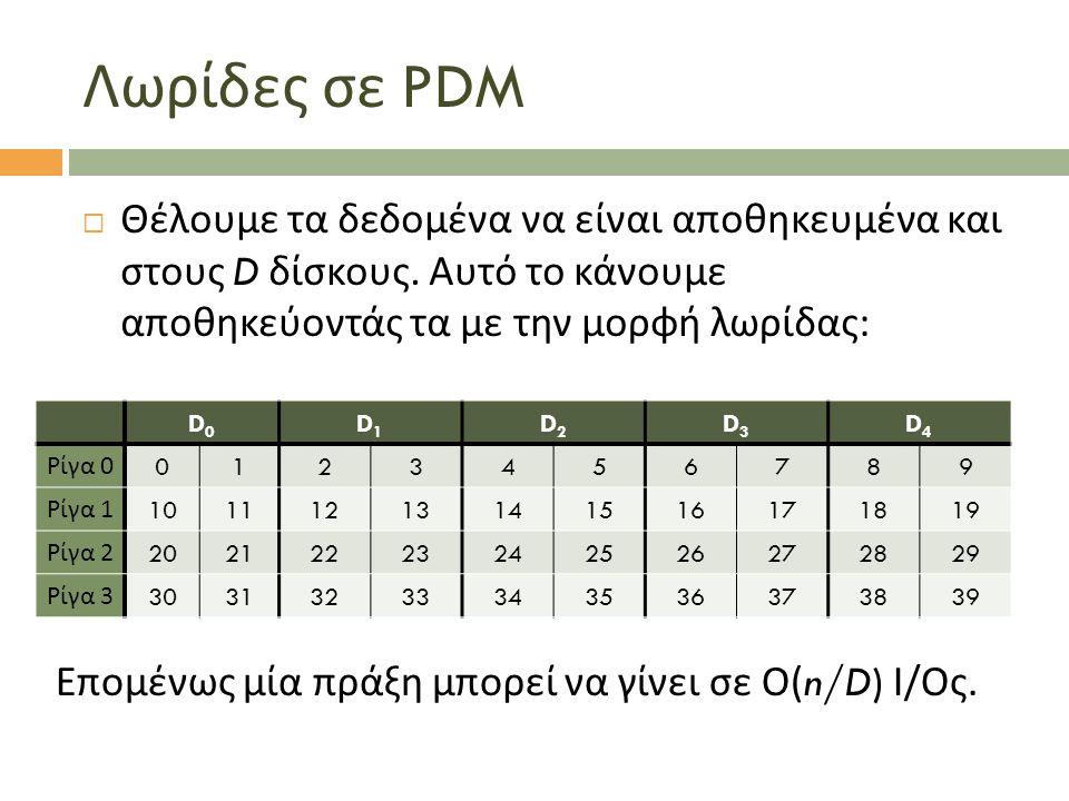 Λωρίδες σε PDM  Θέλουμε τα δεδομένα να είναι αποθηκευμένα και στους D δίσκους. Αυτό το κάνουμε αποθηκεύοντάς τα με την μορφή λωρίδας : D0D0 D1D1 D2D2