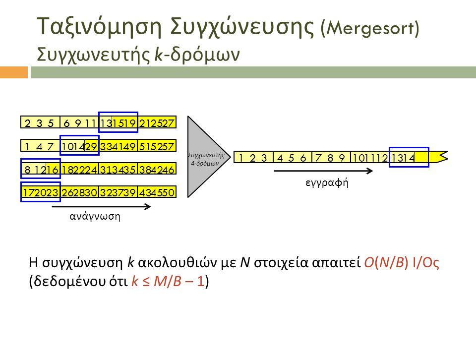 Ταξινόμηση Συγχώνευσης (Mergesort) Συγχωνευτής k- δρόμων Η συγχώνευση k ακολουθιών με N στοιχεία απαιτεί O(N/B) I/Oς (δεδομένου ότι k ≤ M/B – 1)