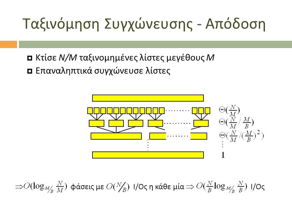 Ταξινόμηση Συγχώνευσης - Απόδοση  Κτίσε N/M ταξινομημένες λίστες μεγέθους Μ  Επαναληπτικά συγχώνευσε λίστες  φάσεις με I/Oς η κάθε μία  I/Oς