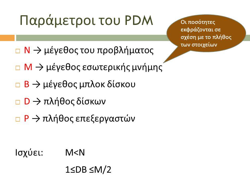 Παράμετροι του PDM  Ν → μέγεθος του προβλήματος  Μ → μέγεθος εσωτερικής μνήμης  Β → μέγεθος μπλοκ δίσκου  D → πλήθος δίσκων  P → πλήθος επεξεργασ