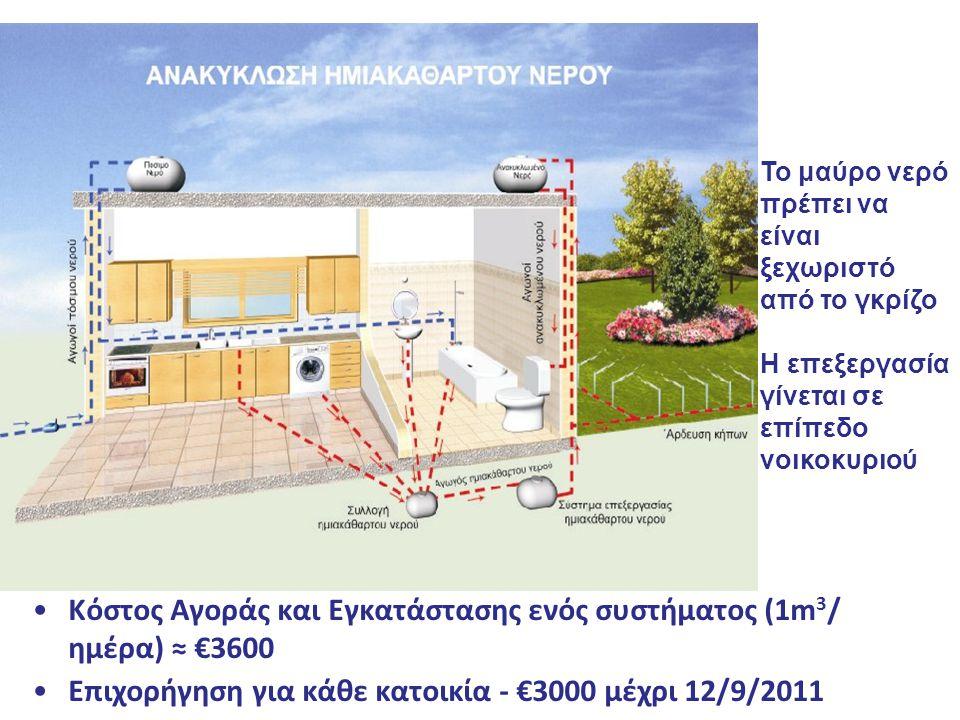 Κόστος Αγοράς και Εγκατάστασης ενός συστήματος (1m 3 / ημέρα) ≈ €3600 Επιχορήγηση για κάθε κατοικία - €3000 μέχρι 12/9/2011 Το μαύρο νερό πρέπει να εί