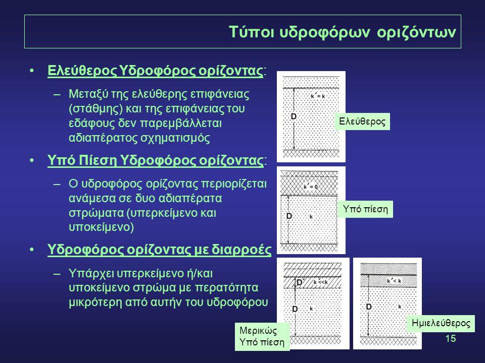 15 Τύποι υδροφόρων οριζόντων Ελεύθερος Υδροφόρος ορίζοντας: –Μεταξύ της ελεύθερης επιφάνειας (στάθμης) και της επιφάνειας του εδάφους δεν παρεμβάλλετα