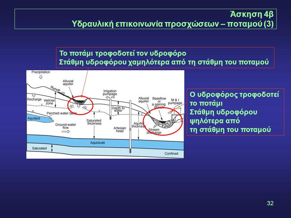 32 Άσκηση 4β Υδραυλική επικοινωνία προσχώσεων – ποταμού (3) Ο υδροφόρος τροφοδοτεί το ποτάμι Στάθμη υδροφόρου ψηλότερα από τη στάθμη του ποταμού Το πο