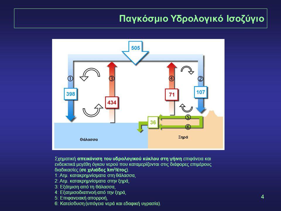 4 Παγκόσμιο Υδρολογικό Ισοζύγιο Σχηματική απεικόνιση του υδρολογικού κύκλου στη γήινη επιφάνεια και ενδεικτικά μεγέθη όγκου νερού που καταμερίζονται σ
