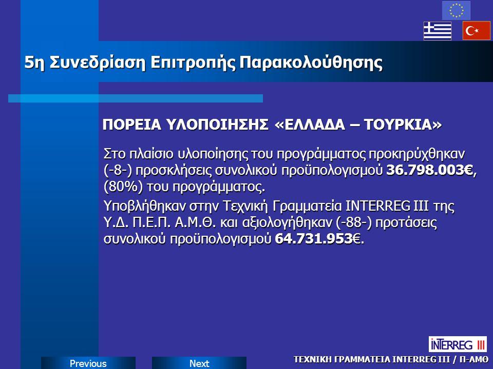NextPrevious ΠΟΡΕΙΑ ΥΛΟΠΟΙΗΣΗΣ «ΕΛΛΑΔΑ – ΤΟΥΡΚΙΑ» ΠΟΡΕΙΑ ΥΛΟΠΟΙΗΣΗΣ «ΕΛΛΑΔΑ – ΤΟΥΡΚΙΑ» Στο πλαίσιο υλοποίησης του προγράμματος προκηρύχθηκαν (-8-) προσκλήσεις συνολικού προϋπολογισμού 36.798.003€, (80%) του προγράμματος.