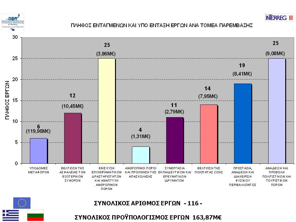 ΣΥΝΟΛΙΚΟΣ ΑΡΙΘΜΟΣ ΕΡΓΩΝ - 116 - ΣΥΝΟΛΙΚΟΣ ΠΡΟΫΠΟΛΟΓΙΣΜΟΣ ΕΡΓΩΝ 163,87Μ€