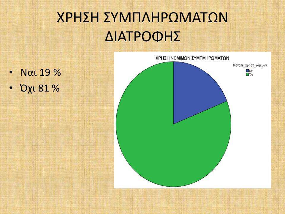 ΧΡΗΣΗ ΑΝΑΒΟΛΙΚΩΝ ΣΤΟ ΜΕΛΛΟΝ Θα έκανε χρήση 2,2 % Μόνο με εποπτεία 8,8 % Μόνο για σημαντικό αγώνα 9,5 % Σε καμία περίπτωση 79,6 %