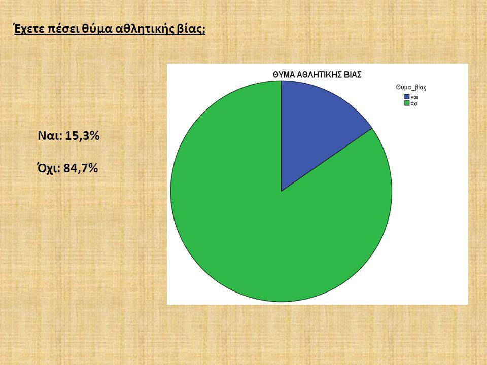 Έχετε εκδηλώσει ποτέ επιθετική συμπεριφορά προς άλλους οπαδούς; Ναι: 18,2% Όχι: 81,8%