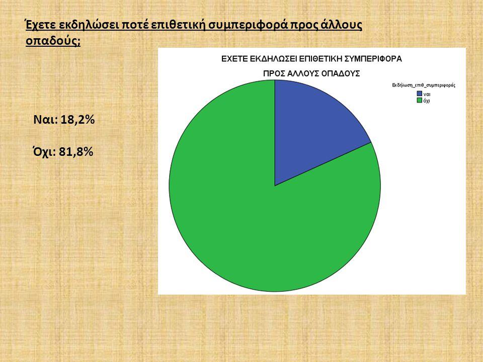 Τι είδος βίαιης συμπεριφοράς έχετε ασκήσει; Λεκτική: 13,1% Ρίψη αντικειμένου: 1,5% Συμπλοκή: 2,9% Άλλο: 1,5%