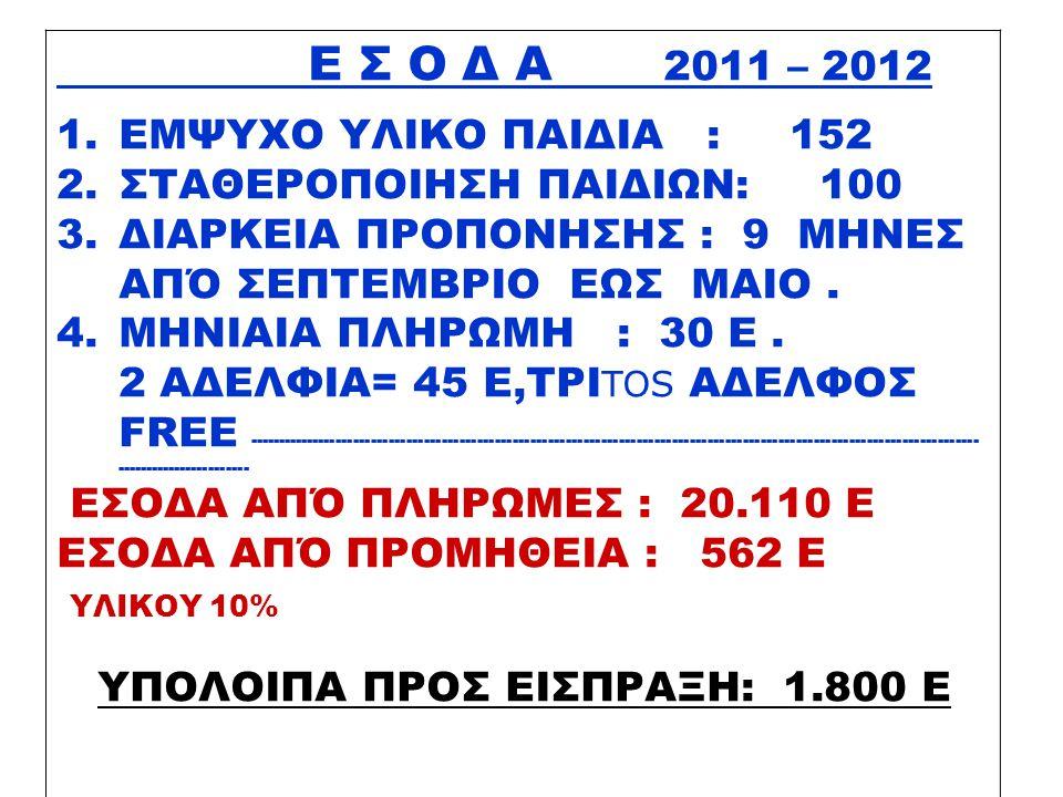 Ε Ξ Ο Δ Α 2011 - 2012 ΠΡΟΠΟΝΗΤΕΣ17.850 ΔΙΑΙΤΗΤΕΣ 13 Χ 56 =730 ΜΕΤΑΚΙΝΗΣΕΙΣ 9 Χ 1301.170 ΑΘΛΗΤΙΚΟ ΥΛΙΚΟ256 ΔΙΑΦΟΡΑ666 ΣΥΝΟΛΟ ΕΞΟΔΩΝ :20.672