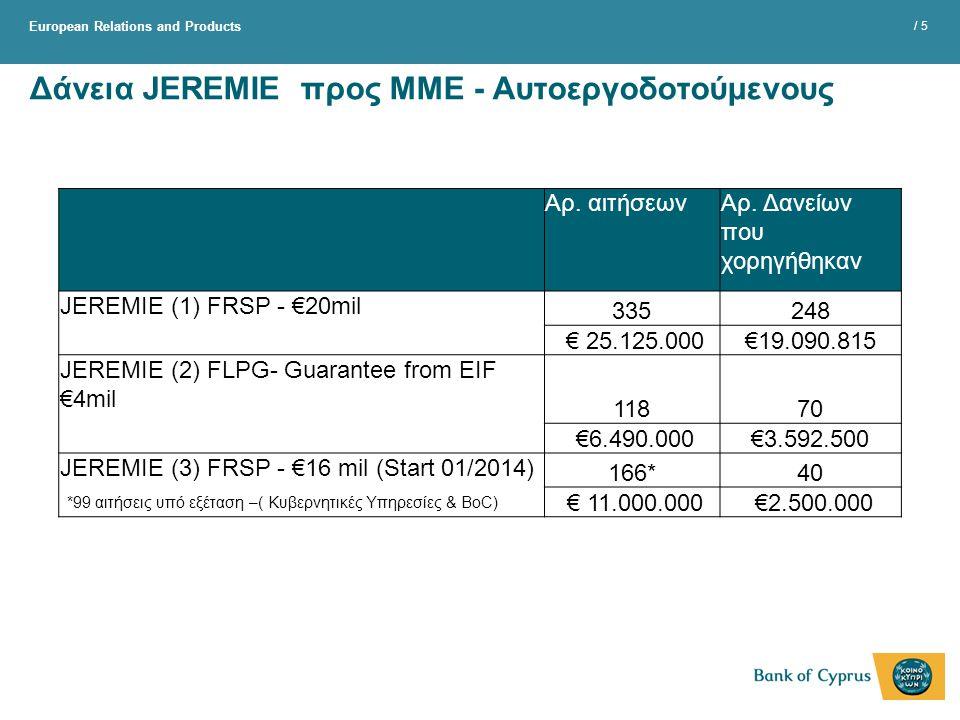European Relations and Products / 5 Δάνεια JEREMIE προς ΜΜΕ - Αυτοεργοδοτούμενους Αρ. αιτήσεωνΑρ. Δανείων που χορηγήθηκαν JEREMIE (1) FRSP - €20mil 33