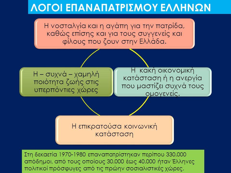 ΛΟΓΟΙ ΕΠΑΝΑΠΑΤΡΙΣΜΟΥ ΕΛΛΗΝΩΝ Η νοσταλγία και η αγάπη για την πατρίδα, καθώς επίσης και για τους συγγενείς και φίλους που ζουν στην Ελλάδα. Η κακή οικο