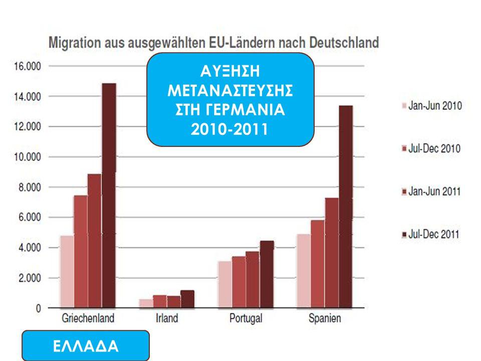 ΑΥΞΗΣΗ ΜΕΤΑΝΑΣΤΕΥΣΗΣ ΣΤΗ ΓΕΡΜΑΝΙΑ 2010-2011 ΕΛΛΑΔΑ