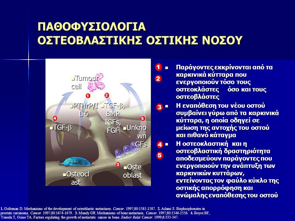 TGF-  TGF-  Παράγοντες εκκρίνονται από τα καρκινικά κύτταρα που ενεργοποιούν τόσο τους οστεοκλάστες όσο και τους οστεοβλάστες Παράγοντες εκκρίνονται από τα καρκινικά κύτταρα που ενεργοποιούν τόσο τους οστεοκλάστες όσο και τους οστεοβλάστες Η εναπόθεση του νέου οστού συμβαίνει γύρω από τα καρκινικά κύτταρα, η οποία οδηγεί σε μείωση της αντοχής του οστού και πιθανό κάταγμα Η εναπόθεση του νέου οστού συμβαίνει γύρω από τα καρκινικά κύτταρα, η οποία οδηγεί σε μείωση της αντοχής του οστού και πιθανό κάταγμα Η οστεοκλαστική και η οστεοβλαστική δραστηριότητα αποδεσμεύουν παράγοντες που ενεργοποιούν την ανάπτυξη των καρκινικών κυττάρων, εντείνοντας τον φαύλο κύκλο της οστικής απορρόφηση και ανώμαλης εναπόθεσης του οστού Η οστεοκλαστική και η οστεοβλαστική δραστηριότητα αποδεσμεύουν παράγοντες που ενεργοποιούν την ανάπτυξη των καρκινικών κυττάρων, εντείνοντας τον φαύλο κύκλο της οστικής απορρόφηση και ανώμαλης εναπόθεσης του οστού 1.
