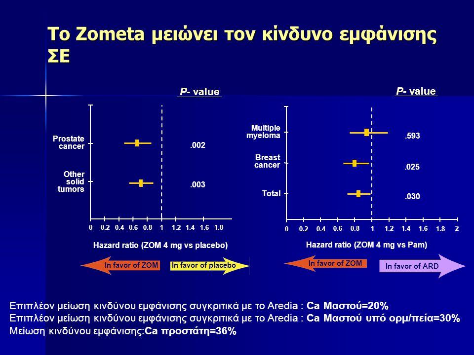 To Ζometa αποδεικνύεται το ίδιο ασφαλές με το Aredia στους ασθενείς με πολλαπλούν μυέλωμα % Ασθενών με αύξηση Στην τιμή κρεατινίνης Lee S.