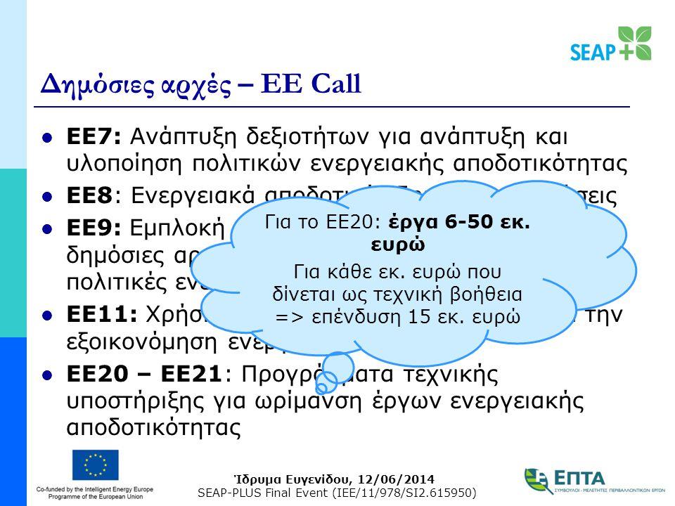 Ίδρυμα Ευγενίδου, 12/06/2014 SEAP-PLUS Final Event (IEE/11/978/SI2.615950) Δημόσιες αρχές – EE Call ΕΕ7: Ανάπτυξη δεξιοτήτων για ανάπτυξη και υλοποίηση πολιτικών ενεργειακής αποδοτικότητας ΕΕ8: Ενεργειακά αποδοτικές δημόσιες συμβάσεις ΕΕ9: Εμπλοκή φορέων για παροχή στήριξης στις δημόσιες αρχές προκειμένου να εφαρμόζουν πολιτικές ενεργειακής αποδοτικότητας ΕΕ11: Χρήση τεχνολογιών πληροφορικής για την εξοικονόμηση ενέργειας ΕΕ20 – ΕΕ21: Προγράμματα τεχνικής υποστήριξης για ωρίμανση έργων ενεργειακής αποδοτικότητας Για το ΕΕ20: έργα 6-50 εκ.