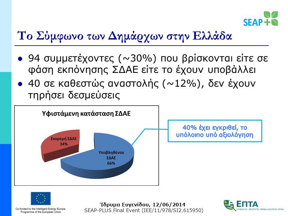 Ίδρυμα Ευγενίδου, 12/06/2014 SEAP-PLUS Final Event (IEE/11/978/SI2.615950) Το Σύμφωνο των Δημάρχων στην Ελλάδα 94 συμμετέχοντες (~30%) που βρίσκονται είτε σε φάση εκπόνησης ΣΔΑΕ είτε το έχουν υποβάλλει 40 σε καθεστώς αναστολής (~12%), δεν έχουν τηρήσει δεσμεύσεις