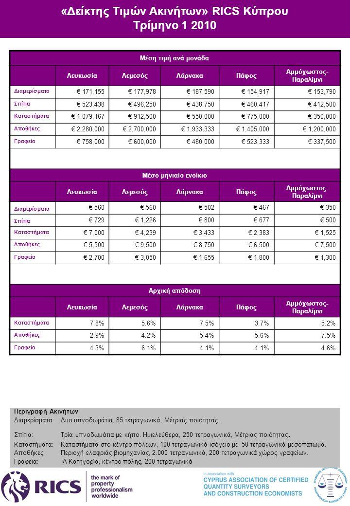 «Δείκτης Τιμών Ακινήτων» RICS Κύπρου Τρίμηνο 1 2010 Μέση τιμή ανά μονάδα ΛευκωσίαΛεμεσόςΛάρνακαΠάφος Αμμόχωστος- Παραλίμνι Διαμερίσματα € 171,155€ 177,978€ 187,590€ 154,917€ 153,790 Σπίτια € 523,438€ 496,250€ 438,750€ 460,417€ 412,500 Καταστήματα € 1,079,167€ 912,500€ 550,000€ 775,000€ 350,000 Αποθήκες € 2,280,000€ 2,700,000€ 1,933,333€ 1,405,000€ 1,200,000 Γραφεία € 758,000€ 600,000€ 480,000€ 523,333€ 337,500 Μέσο μηνιαίο ενοίκιο ΛευκωσίαΛεμεσόςΛάρνακαΠάφος Αμμόχωστος- Παραλίμνι Διαμερίσματα € 560 € 502€ 467€ 350 Σπίτια € 729€ 1,226€ 800€ 677€ 500 Καταστήματα € 7,000€ 4,239€ 3,433€ 2,383€ 1,525 Αποθήκες € 5,500€ 9,500€ 8,750€ 6,500€ 7,500 Γραφεία € 2,700€ 3,050€ 1,655€ 1,800€ 1,300 Αρχική απόδοση ΛευκωσίαΛεμεσόςΛάρνακαΠάφος Αμμόχωστος- Παραλίμνι Καταστήματα 7.8%5.6%7.5%3.7%5.2% Αποθήκες 2.9%4.2%5.4%5.6%7.5% Γραφεία 4.3%6.1%4.1% 4.6% Περιγραφή Ακινήτων Διαμερίσματα: Δυο υπνοδωμάτια, 85 τετραγωνικά, Μέτριας ποιότητας.
