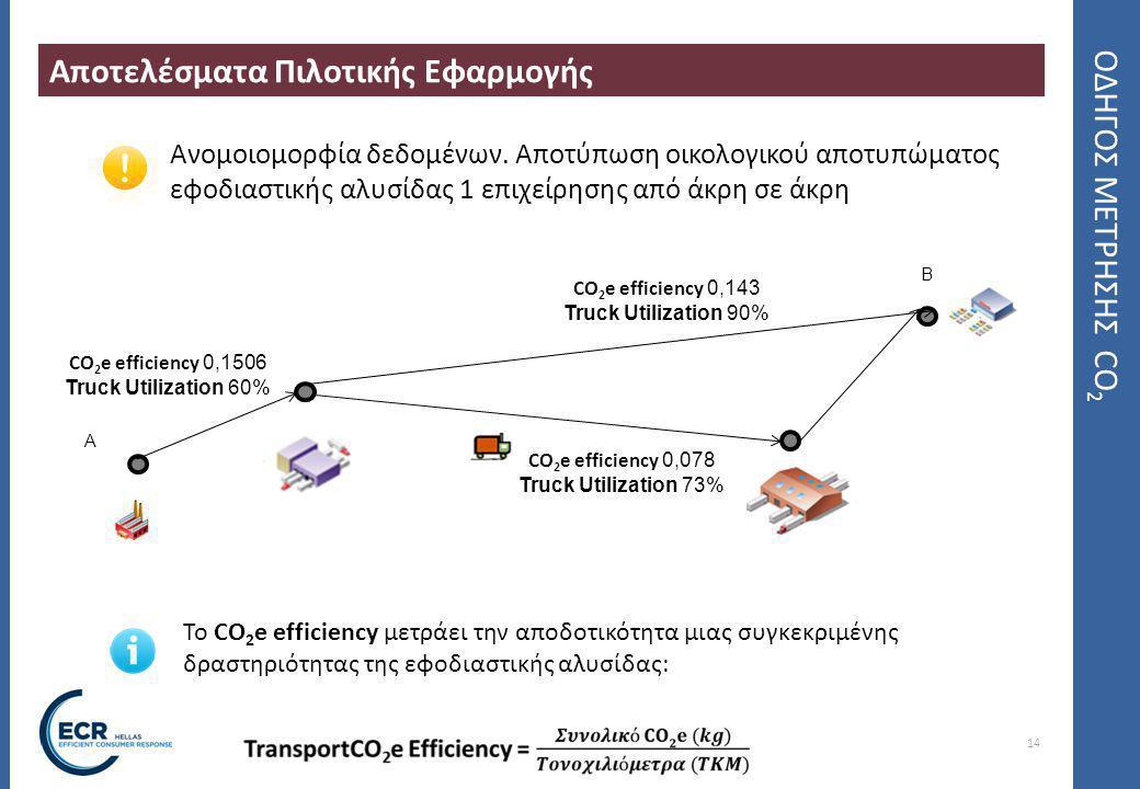 14 ΟΔΗΓΟΣ ΜΕΤΡΗΣΗΣ CO 2 Αποτελέσματα Πιλοτικής Εφαρμογής Ανομοιομορφία δεδομένων.
