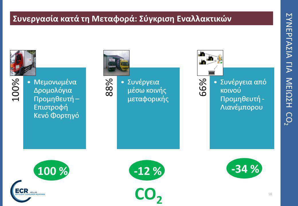 16 ΣΥΝΕΡΓΑΣΙΑ ΓΙΑ ΜΕΙΩΣΗ CO 2 Συνεργασία κατά τη Μεταφορά: Σύγκριση Εναλλακτικών 100% Μεμονωμένα Δρομολόγια Προμηθευτή – Επιστροφή Κενό Φορτηγό 88% Συνέργεια μέσω κοινής μεταφορικής 66% Συνέργεια από κοινού Προμηθευτή - Λιανέμπορου CO 2 100 %-12 % -34 %