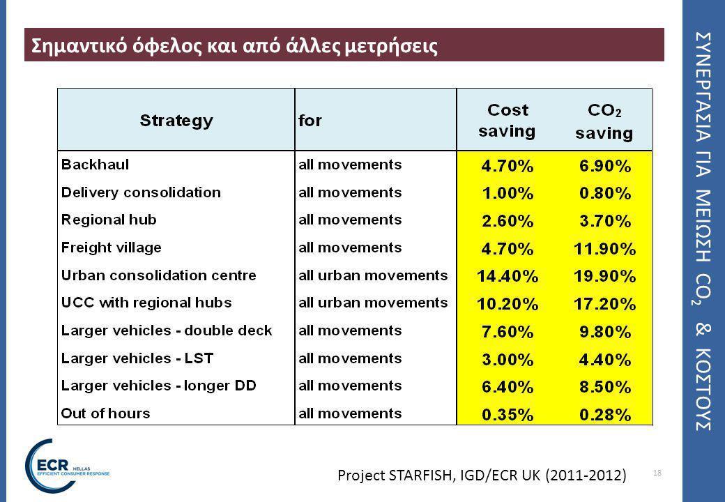 18 ΣΥΝΕΡΓΑΣΙΑ ΓΙΑ ΜΕΙΩΣΗ CO 2 & ΚΟΣΤΟΥΣ Σημαντικό όφελος και από άλλες μετρήσεις Project STARFISH, IGD/ECR UK (2011-2012)