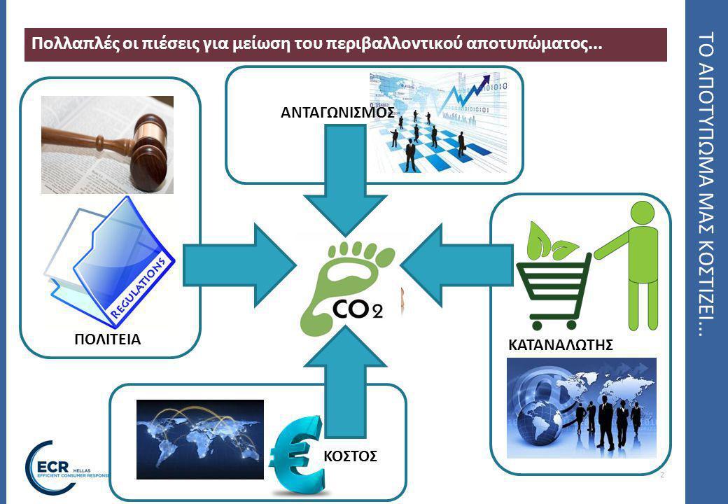 2 ΤΟ ΑΠΟΤΥΠΩΜΑ ΜΑΣ ΚΟΣΤΙΖΕΙ... Πολλαπλές οι πιέσεις για μείωση του περιβαλλοντικού αποτυπώματος... ΑΝΤΑΓΩΝΙΣΜΟΣ ΠΟΛΙΤΕΙΑ ΚΟΣΤΟΣ ΚΑΤΑΝΑΛΩΤΗΣ