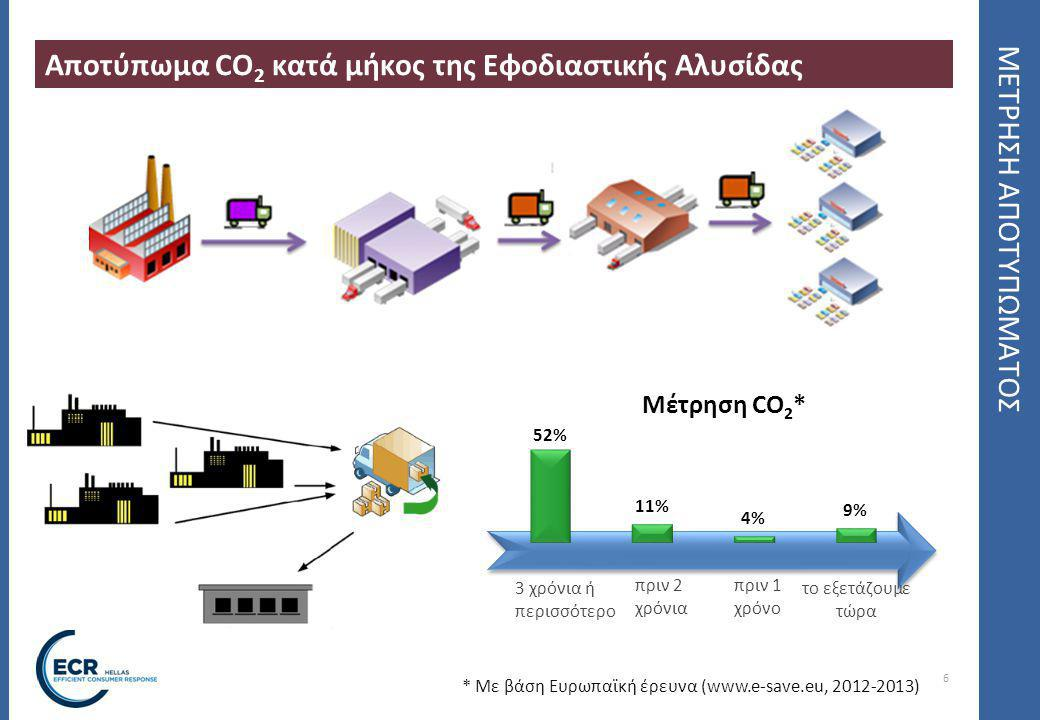 6 ΜΕΤΡΗΣΗ ΑΠΟΤΥΠΩΜΑΤΟΣ Αποτύπωμα CO 2 κατά μήκος της Εφοδιαστικής Αλυσίδας * Με βάση Ευρωπαϊκή έρευνα (www.e-save.eu, 2012-2013) Μέτρηση CO 2 * 3 χρόνια ή περισσότερο το εξετάζουμε τώρα πριν 2 χρόνια πριν 1 χρόνο