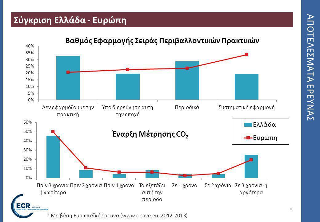 8 ΑΠΟΤΕΛΕΣΜΑΤΑ ΕΡΕΥΝΑΣ Σύγκριση Ελλάδα - Ευρώπη Βαθμός Εφαρμογής Σειράς Περιβαλλοντικών Πρακτικών * Με βάση Ευρωπαϊκή έρευνα (www.e-save.eu, 2012-2013