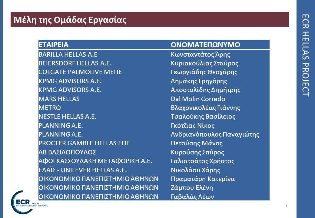 10 ECR HELLAS PROJECT Ομάδα Εργασίας ECR Hellas Έρευνα Επιχειρήσεων για εφαρμογή περιβαλλοντικών πρακτικών Οδηγός Μέτρησης Περιβαλλοντικού Αποτυπώματος Αξιολόγηση της επίδρασης συνεργατικών πρακτικών από περιβαλλοντική άποψη