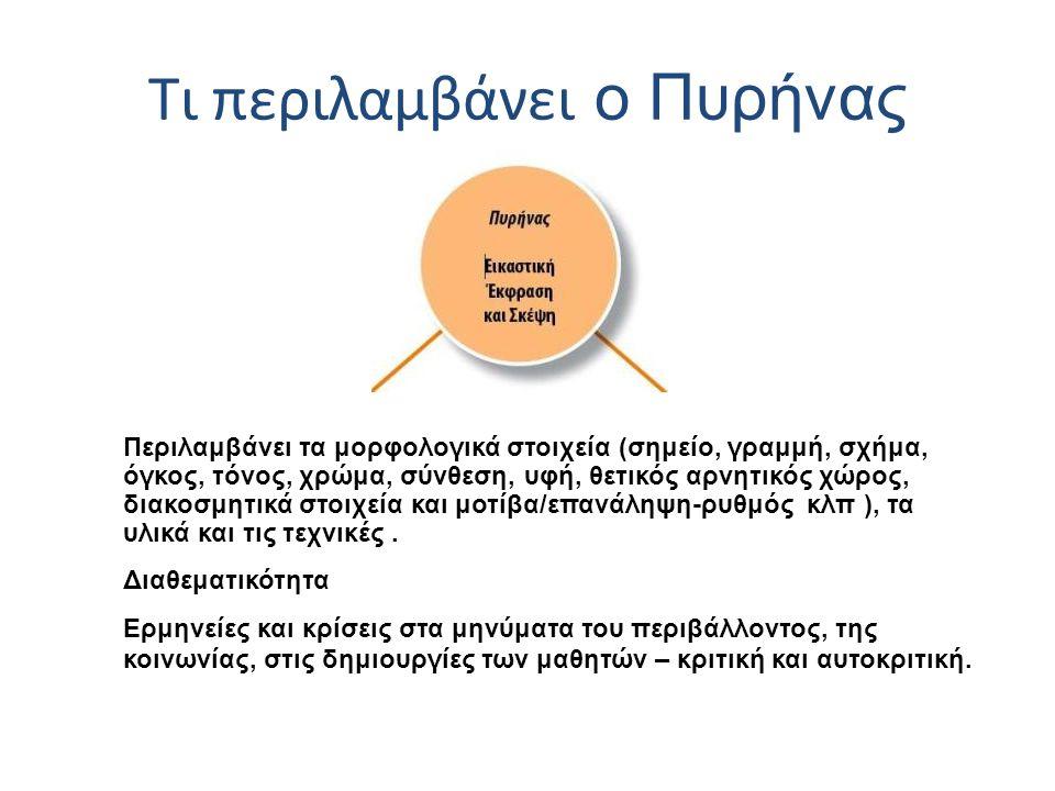 Τι περιλαμβάνει ο Πυρήνας Περιλαμβάνει τα μορφολογικά στοιχεία (σημείο, γραμμή, σχήμα, όγκος, τόνος, χρώμα, σύνθεση, υφή, θετικός αρνητικός χώρος, δια