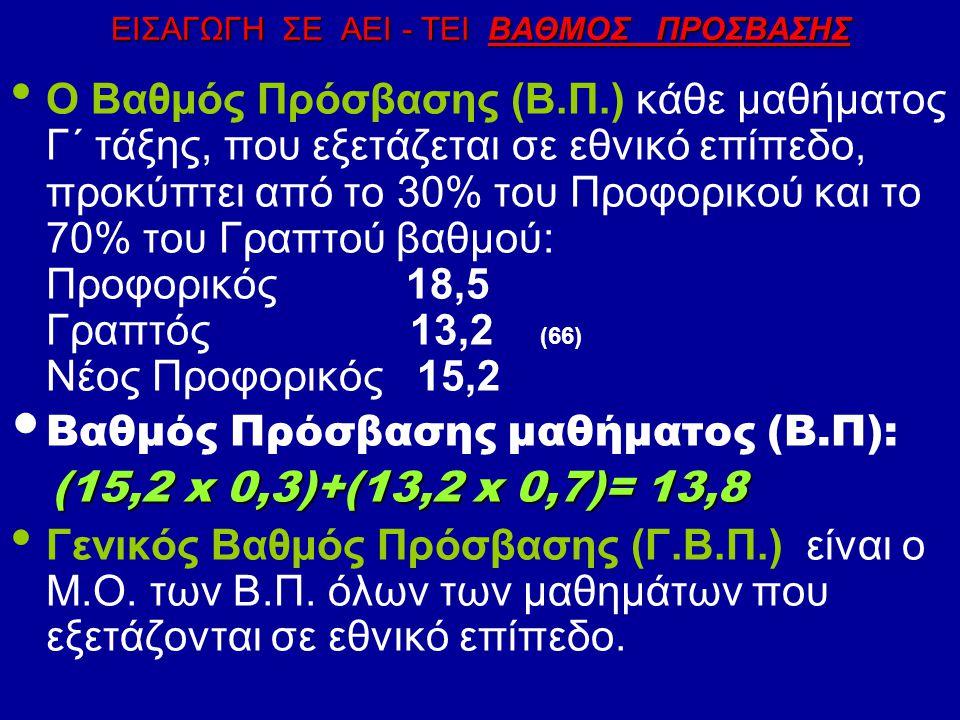 ΕΙΣΑΓΩΓΗ ΣΕ ΑΕΙ - ΤΕΙ ΒΑΘΜΟΣ ΠΡΟΣΒΑΣΗΣ Ο Βαθμός Πρόσβασης (Β.Π.) κάθε μαθήματος Γ΄ τάξης, που εξετάζεται σε εθνικό επίπεδο, προκύπτει από το 30% του Προφορικού και το 70% του Γραπτού βαθμού: Προφορικός 18,5 Γραπτός 13,2 (66) Νέος Προφορικός 15,2 Βαθμός Πρόσβασης μαθήματος (Β.Π): (15,2 x 0,3)+(13,2 x 0,7)= 13,8 (15,2 x 0,3)+(13,2 x 0,7)= 13,8 Γενικός Βαθμός Πρόσβασης (Γ.Β.Π.) είναι ο Μ.Ο.