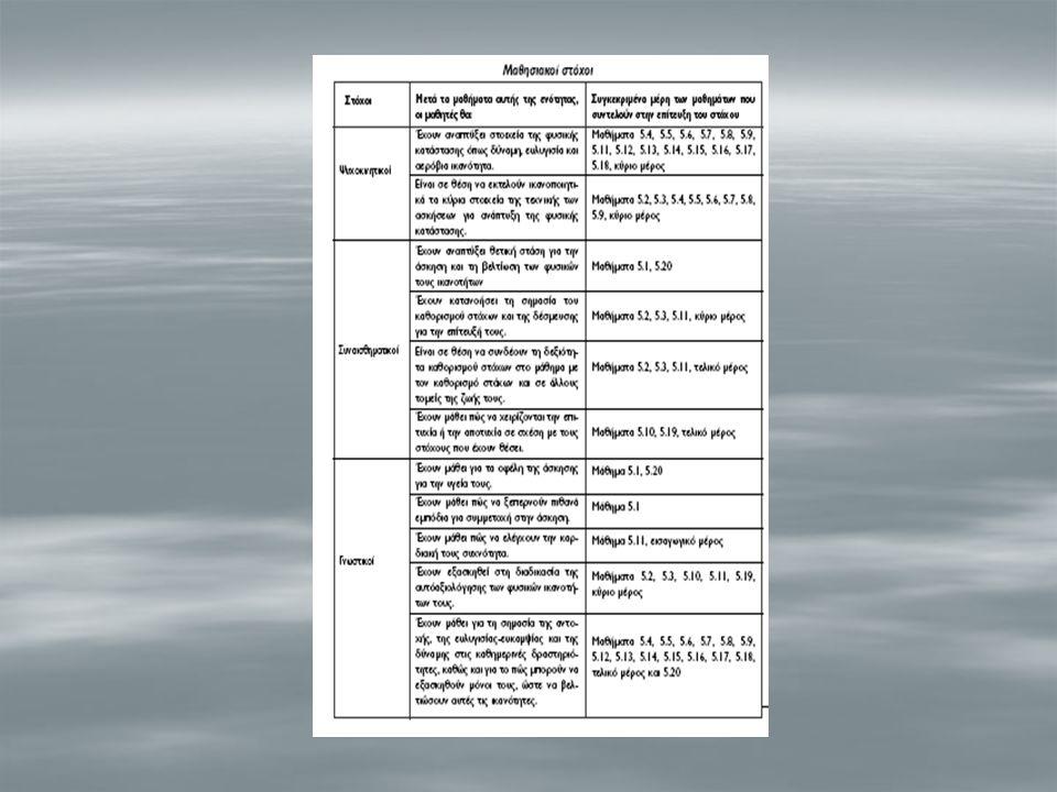 ΕΝΟΤΗΤΑ 5: ΦΥΣΙΚΗ ΚΑΤΑΣΤΑΣΗ ΤΕΛΙΚΟ ΜΕΡΟΣ Θέμα ημέρας:  Συζήτηση για τη σημασία του καθορισμού στόχων  Ιδέες για καθορισμό στόχων και σε άλλα μαθήματα