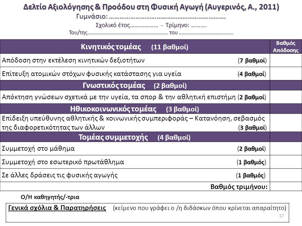 Δελτίο Αξιολόγησης & Προόδου στη Φυσική Αγωγή (Αυγερινός, Α., 2011) Γυμνάσιο: …………………………………………………………. Σχολικό έτος……………… - Τρίμηνο: ………. Του/της………………