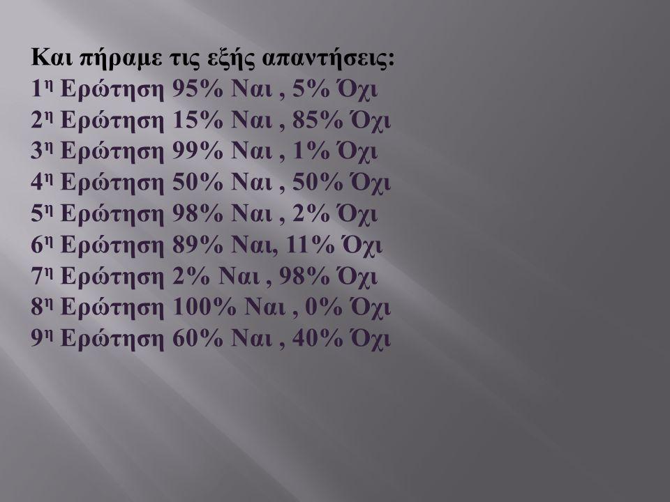 Και πήραμε τις εξής απαντήσεις : 1 η Ερώτηση 95% Ναι, 5% Όχι 2 η Ερώτηση 15% Ναι, 85% Όχι 3 η Ερώτηση 99% Ναι, 1% Όχι 4 η Ερώτηση 50% Ναι, 50% Όχι 5 η